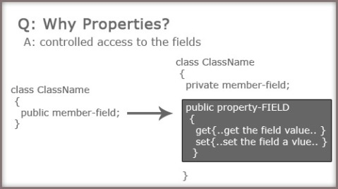 csharp Properties Example