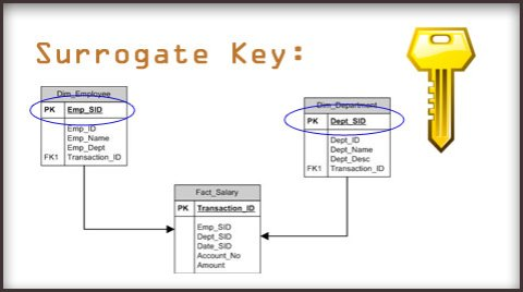 Surrogate_key_blog_banner