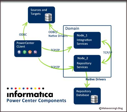 PowerCenter Informatica